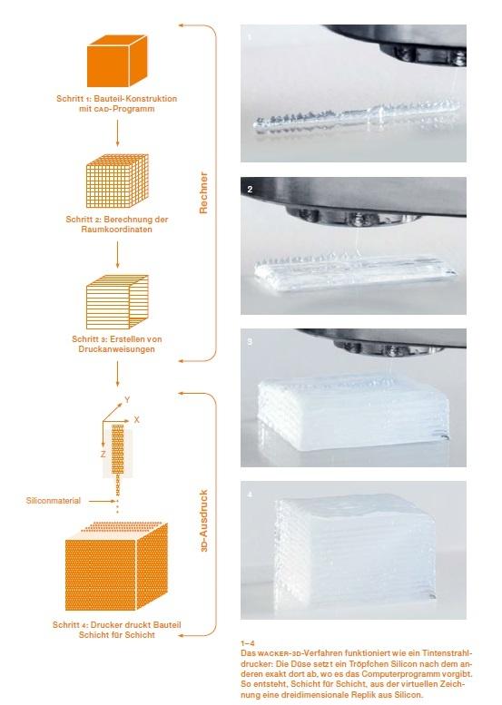 Новая технология печати силиконом