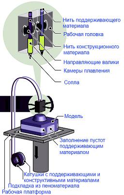 Технологии 3D печати - 3D печать FDM
