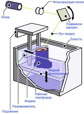 Технологии 3D печати - 3D печать SLA