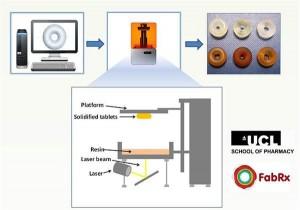 3D печать таблеток по технологии SLA