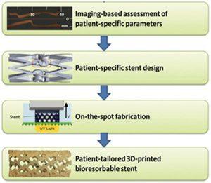 3Д-печать для создания артериальных стентов