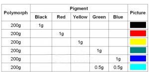 Красящий пигмент для eSun PolyMorph смешение цветов