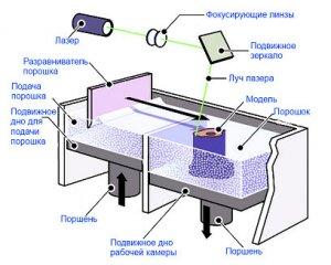 Селективное лазерное спекание