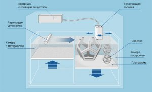 Как работает технология печати CJP
