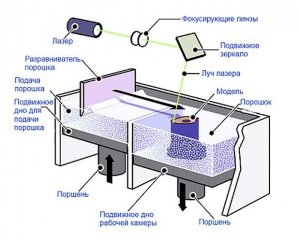 Прямое лазерное спекание металлов технология работы