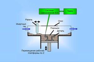 Селективное лазерное плавление металлов технология