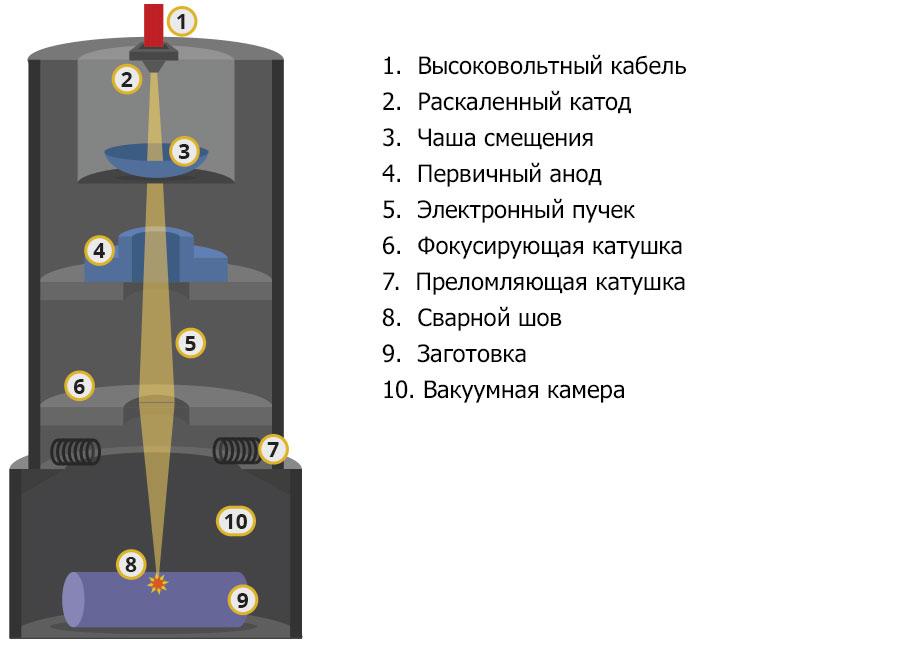 Электронно лучевая плавка металлов технология