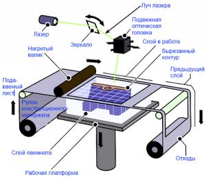 3D печать из бумаги методика