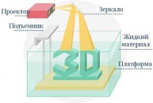 DLP 3D печать методика