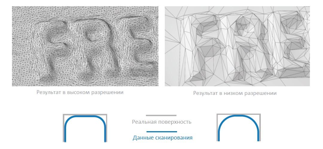 Высокое и низкое разрешение сканирования. как выбрать 3D сканер