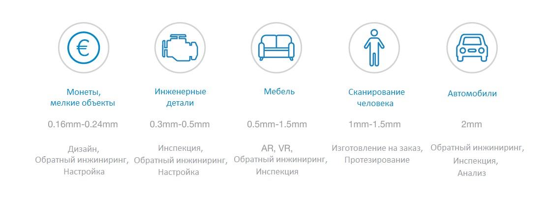Разрешение сканирования в зависимости от размера объекта. как выбрать 3D сканер