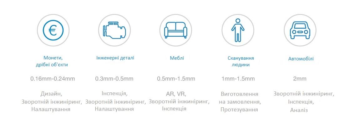 Роздільна здатність сканування в залежності від розміру об'єкту. Як обрати 3D сканер