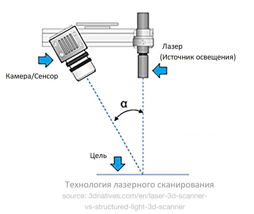 Технология лазерного сканирования - схема