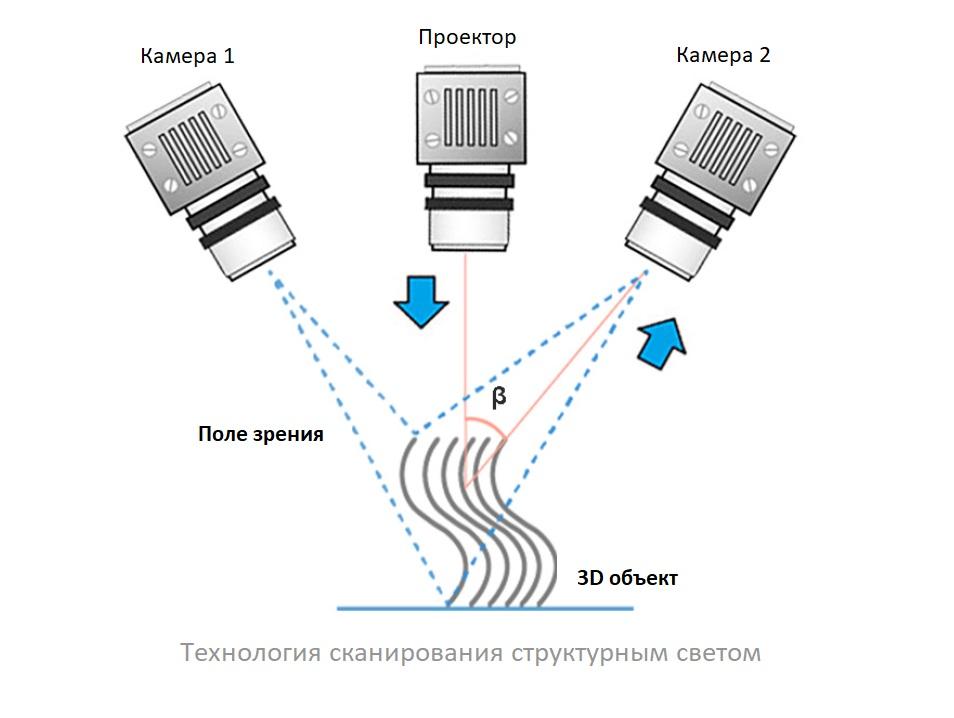 Технология сканирования структурным светом - схема
