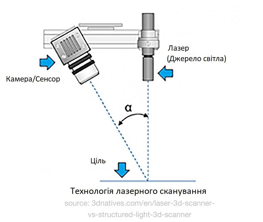 Технологія лазерного сканування - схема. Як обрати 3D сканер