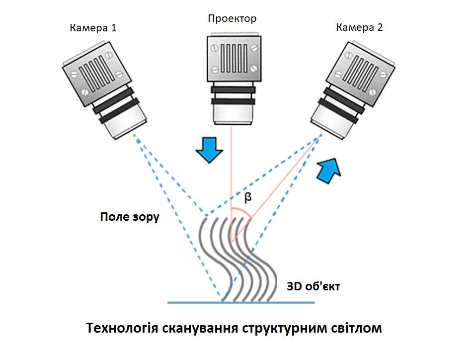 Технологія сканування структурним світлом - схема. Як обрати 3D сканер