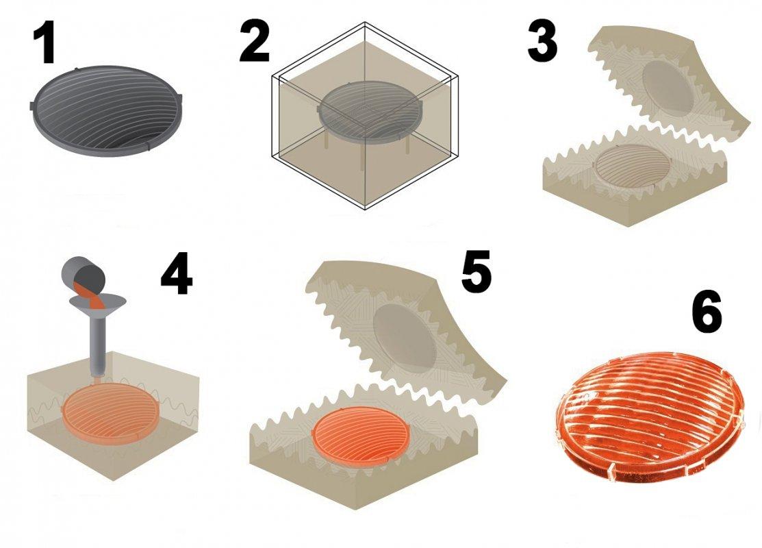 Литьёпластмасс в силикон. Как происходит процесс?