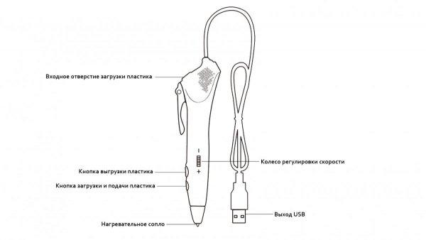 3D ручка MyRiwell RP-200C эргономика