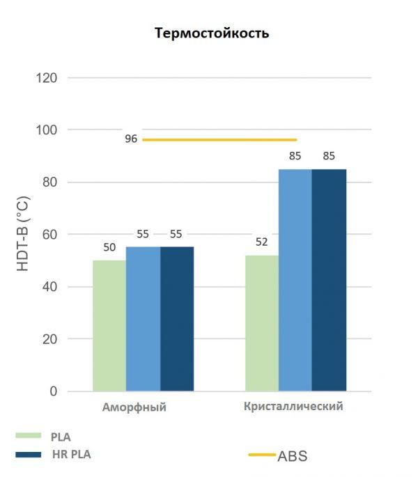Термостойкость HR-PLA пластика в сравнении с ABS и PLA