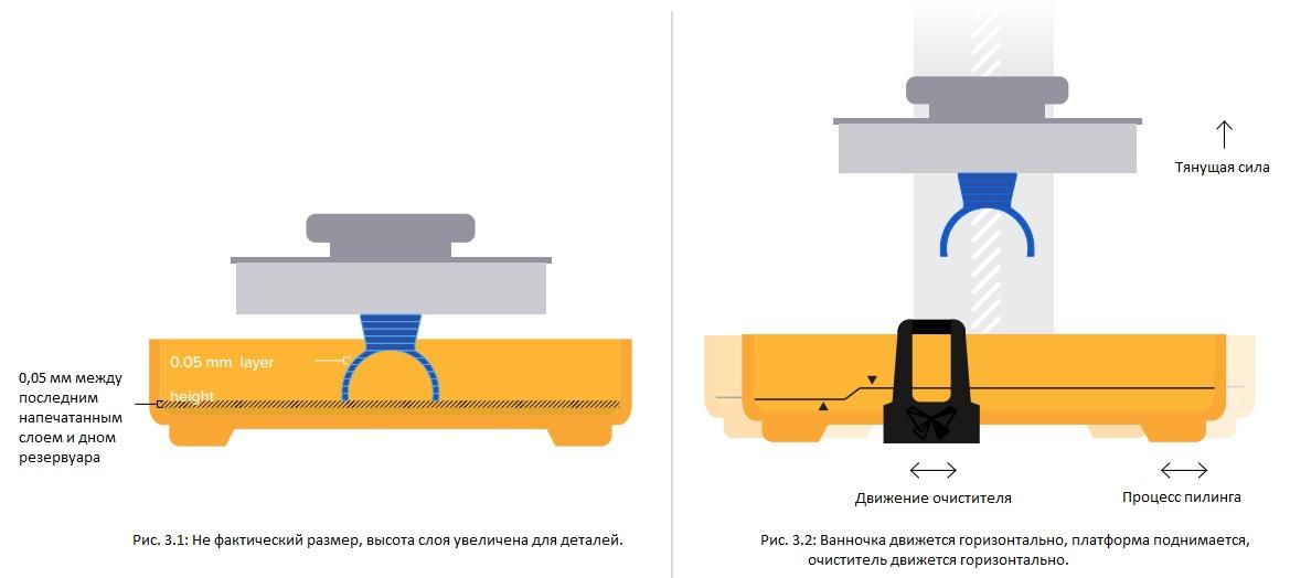 Які сили впливають на деталь під час 3D друку
