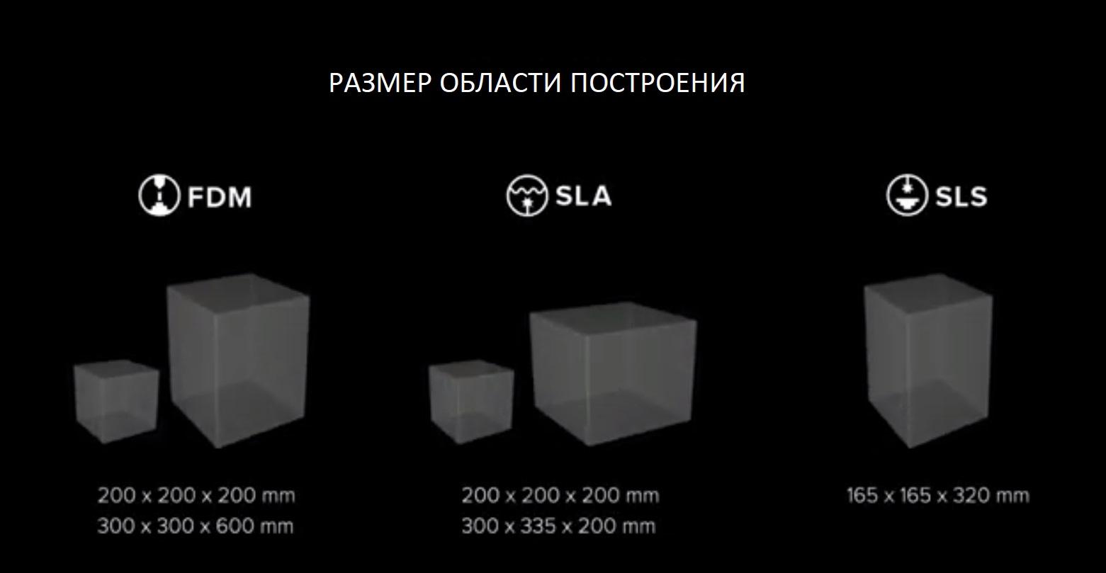 Размер поля построения в различных принтерах. сравнение