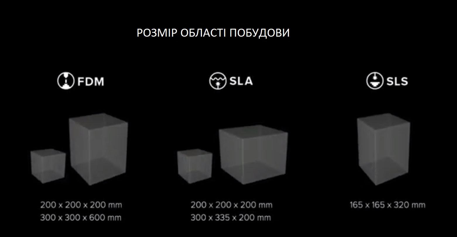 Розмір поля побудови в різних принтерах. Порівняння