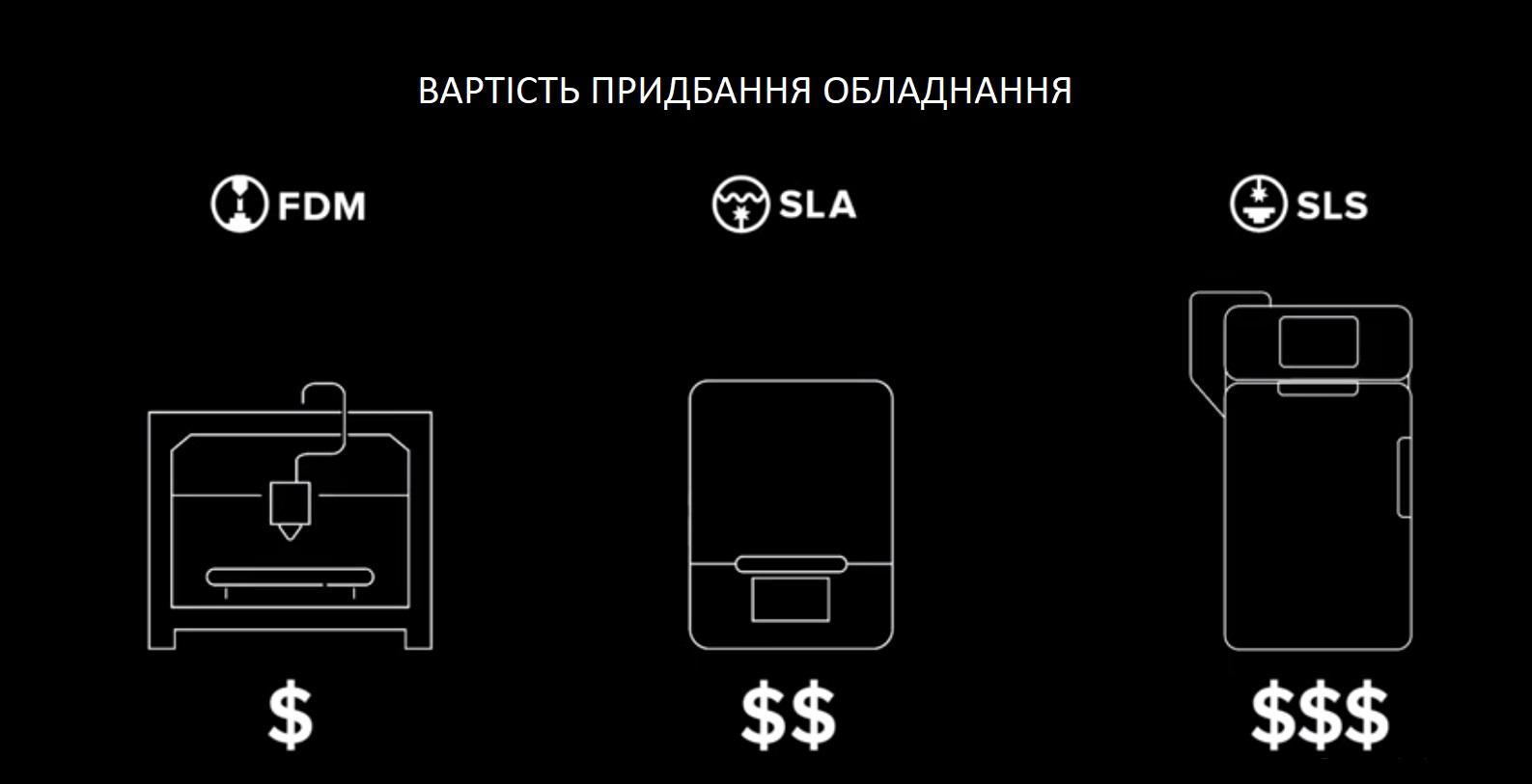Ціни на 3D друк. Вартість 3Д принтера