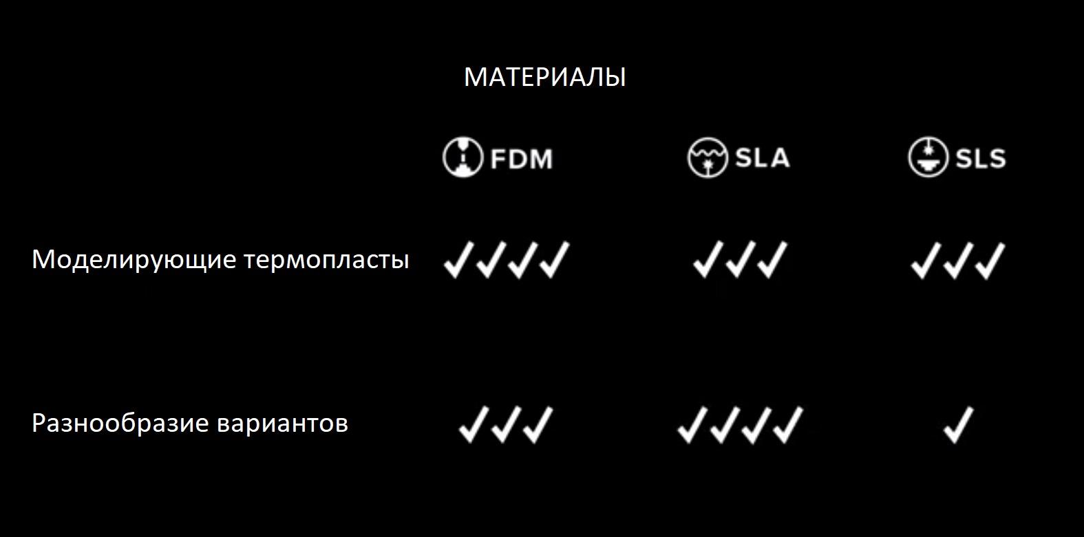Выбор технологии 3D печати. Разнообразие материалов в FDM, SLA, SLS технологиях