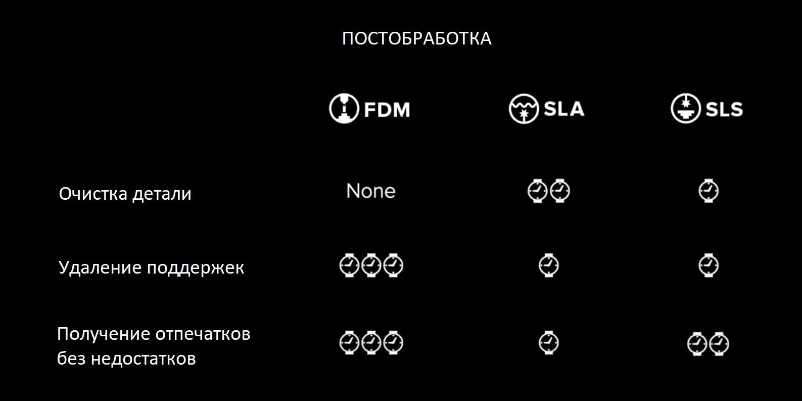 влияние сложности постобработки на выбор технологии 3Д печати