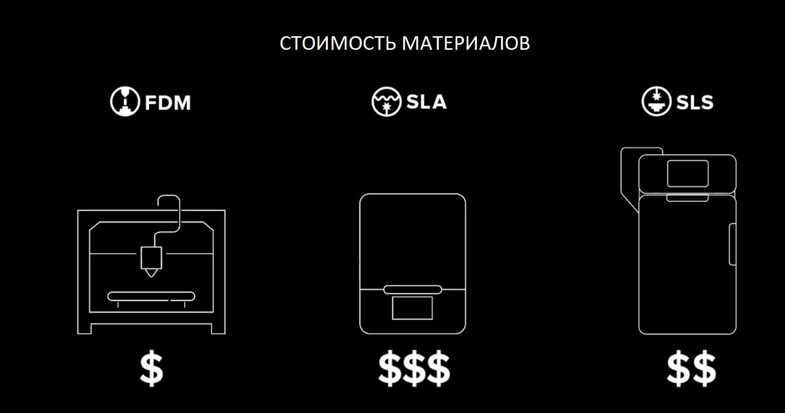 Цены на 3D печать. Цены на материалы и сырье