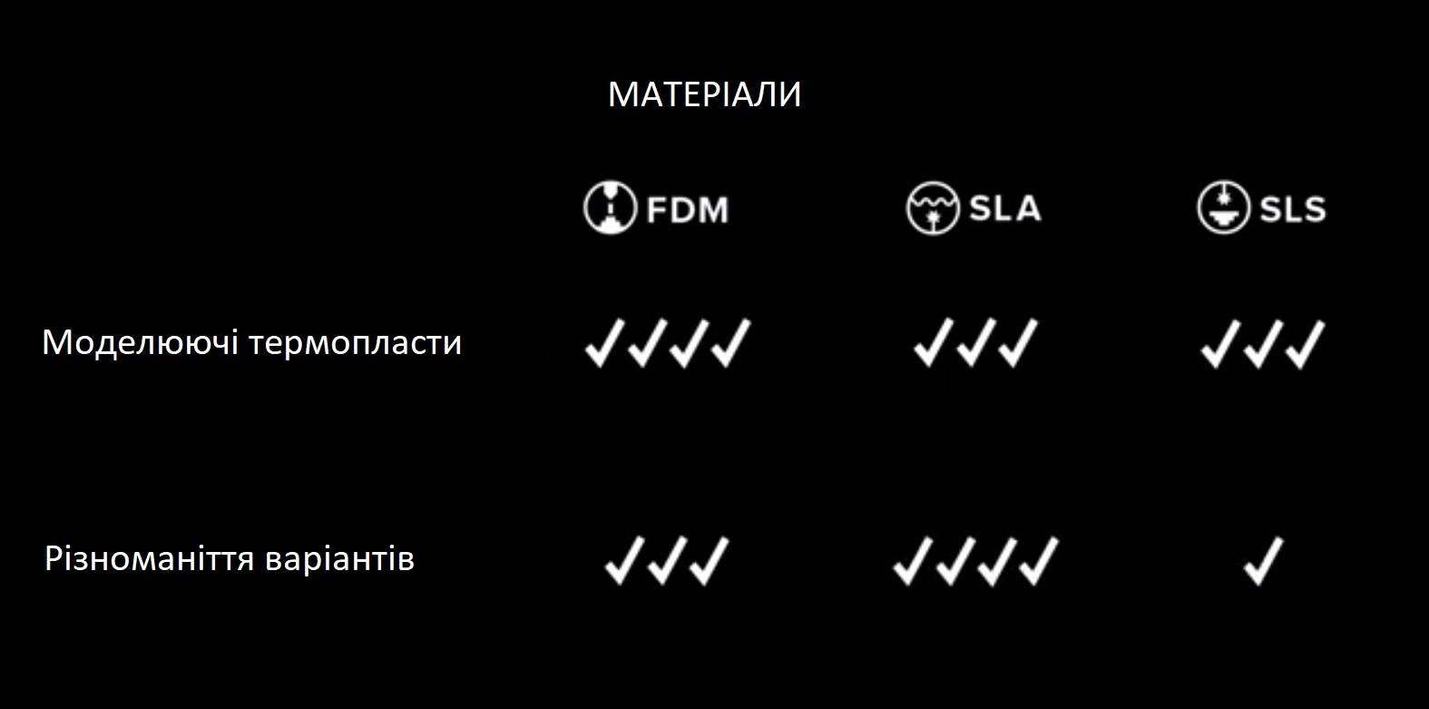 Вибір технології 3D друку. Різноманіття матеріалів в FDM, SLA, SLS технологіях