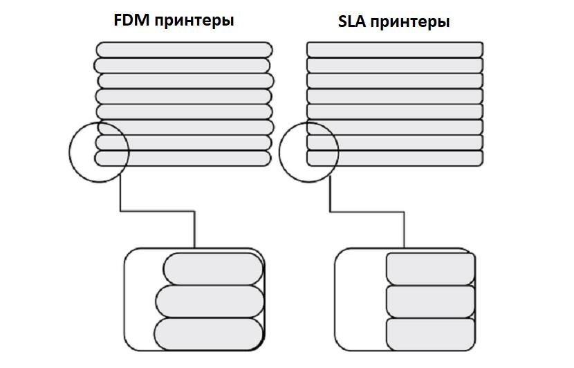 Слои: разрешение в 3Д печати