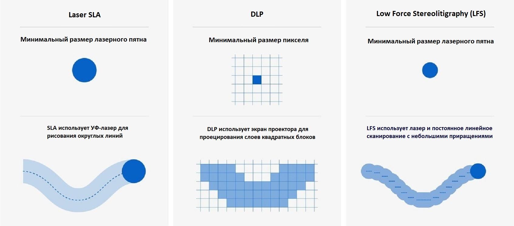 Разрешение 3Д печати в SLA, DLP и LFS